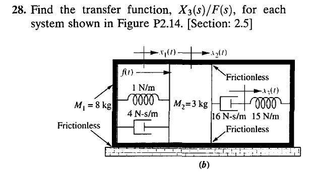 Find The Transfer Function, X3(s)/F(s), For Each S