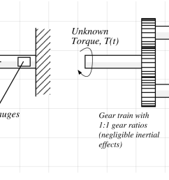 test torque strain gauges a unknown torque t t [ 2046 x 909 Pixel ]
