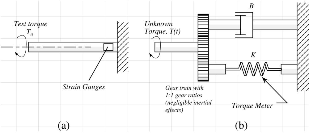 medium resolution of test torque strain gauges a unknown torque t t
