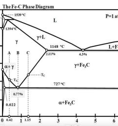 thefe c phase diagram 1600 1539 oc p 1 atm 1400 1394 [ 1024 x 818 Pixel ]