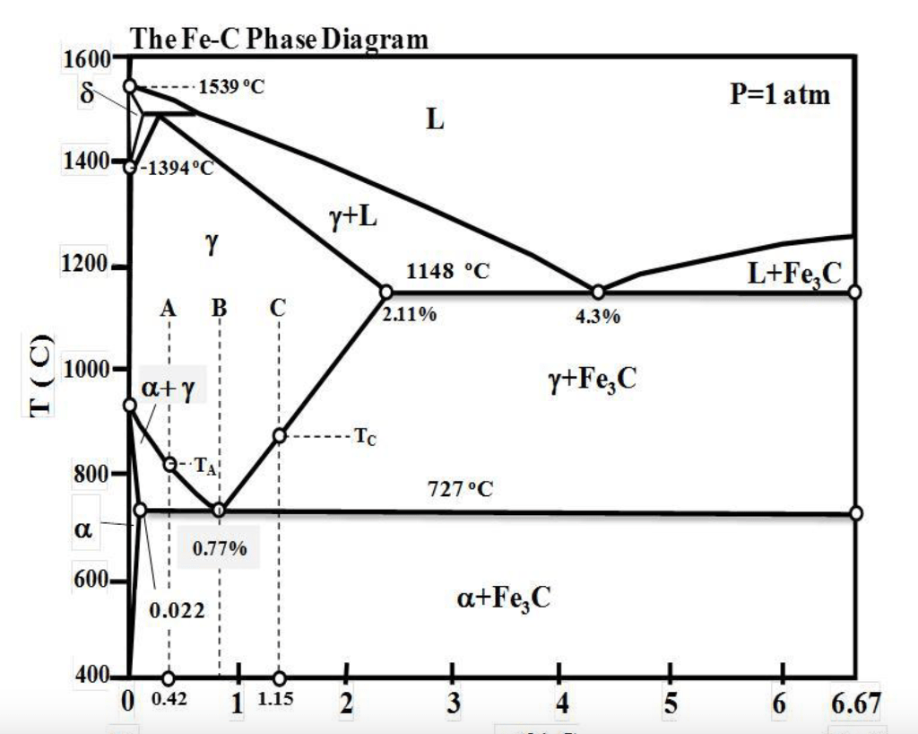 hight resolution of thefe c phase diagram 1600 1539 oc p 1 atm 1400 1394