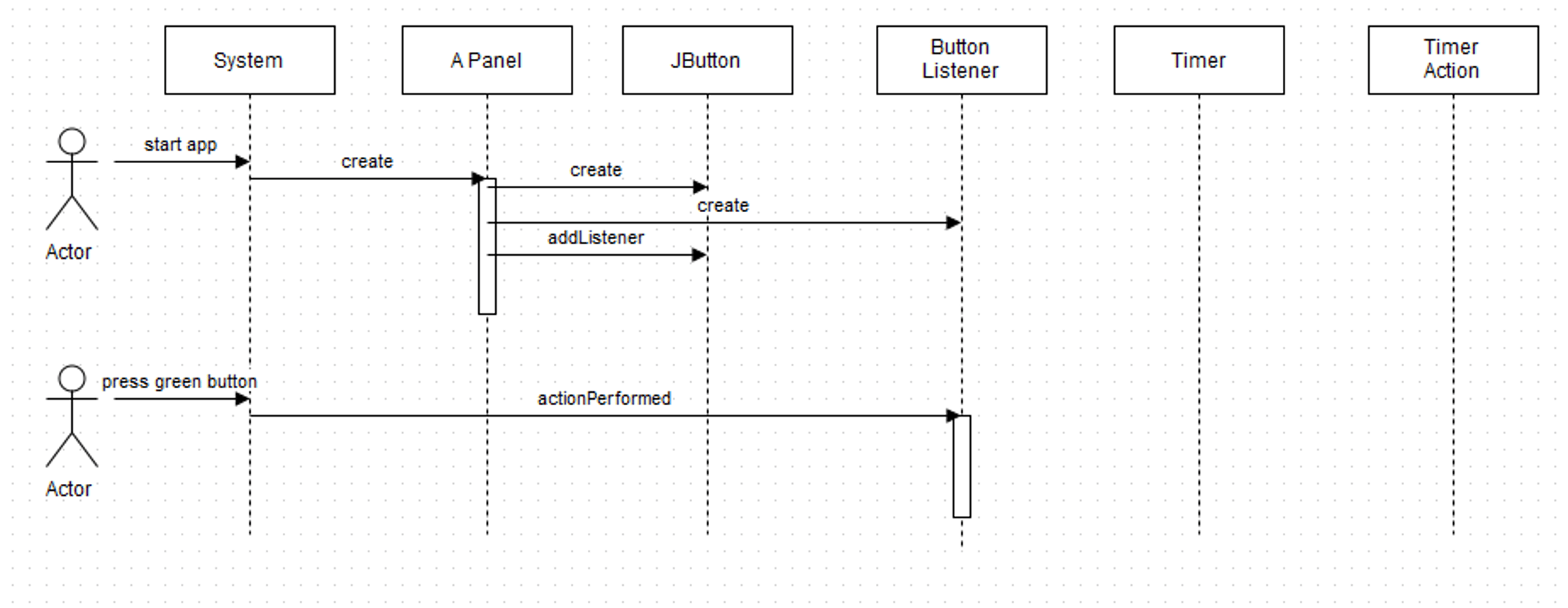 Solved 1 Complete The Uml Sequence Diagram Below That Ex