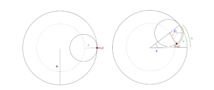 Solved: 1. Recall A Few Important Facts About Circles, The