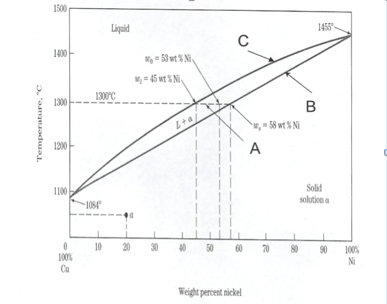 Solved: Use The Phase Diagram Below. A Copper-nickel Alloy