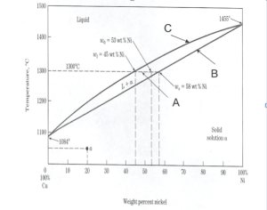 Solved: Use The Phase Diagram Below A Coppernickel Alloy