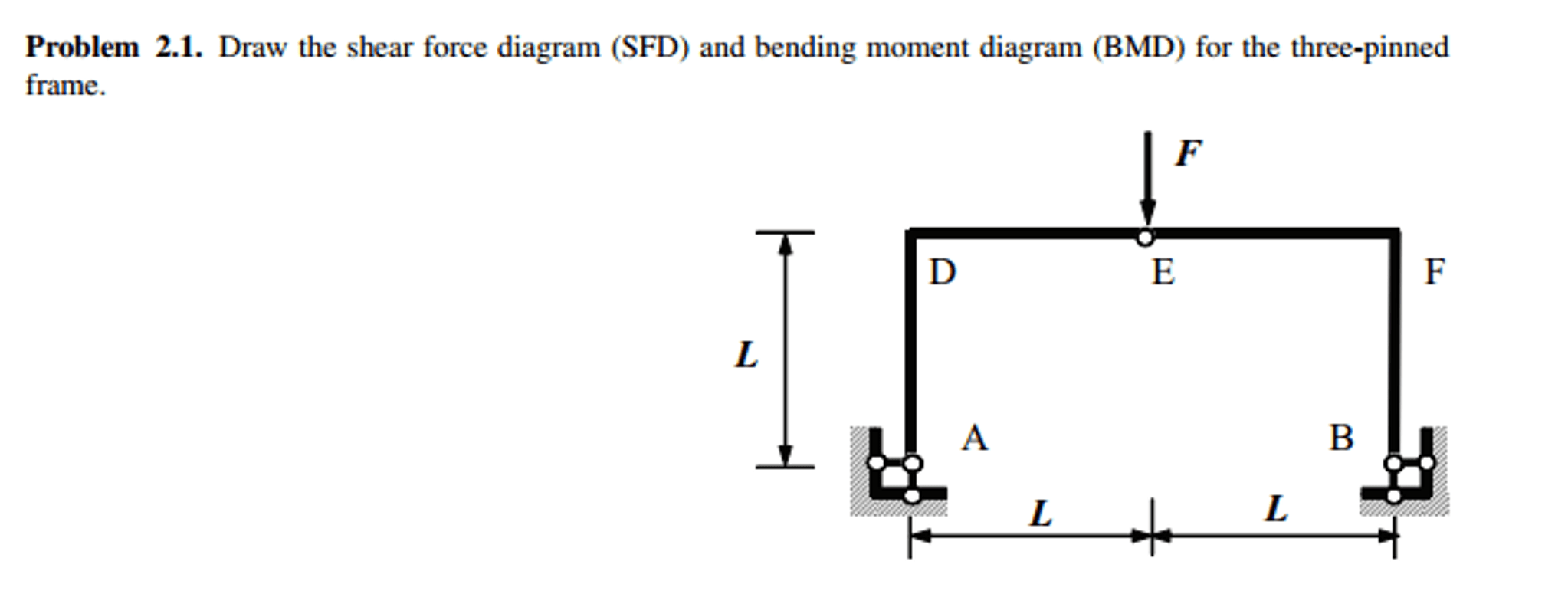 Solved Draw The Shear Force Diagram Sfd And Bending Mom