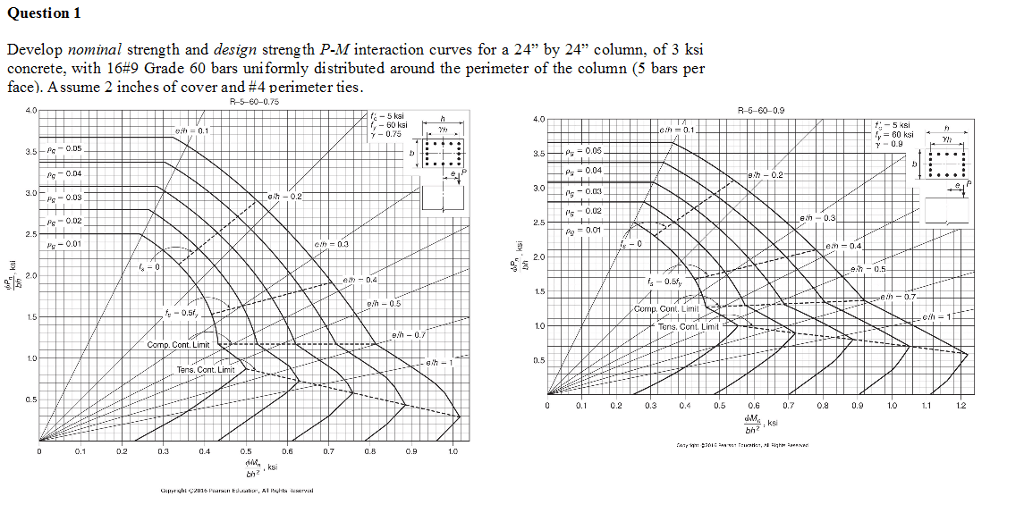 Solved: Develop Nominal Strength And Design Strength P-M I