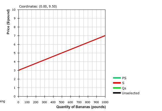Solved: Cyril Is A Banana Farmer. His Supply Curve For Ban