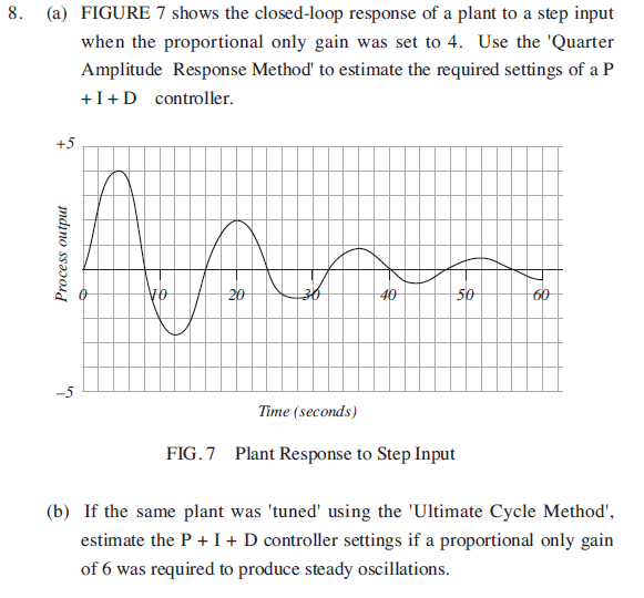 Solved: 8. (a) FIGURE 7 Shows The Closed-loop Response Of