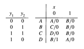 Find The Logic Diagram Of An Implementation Of The
