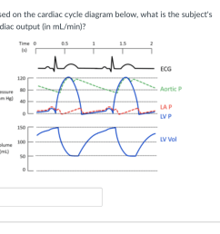 based on the cardiac cycle diagram below what is the subjects cardiac output in [ 1024 x 853 Pixel ]