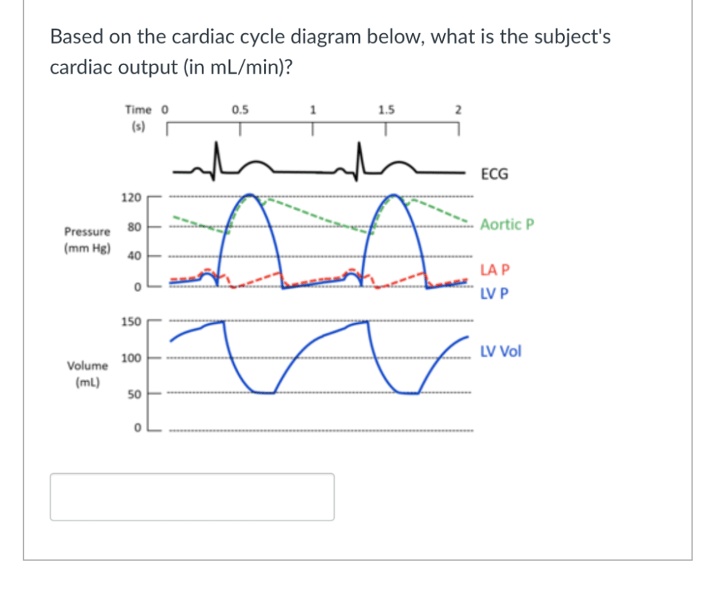 medium resolution of based on the cardiac cycle diagram below what is the subjects cardiac output in