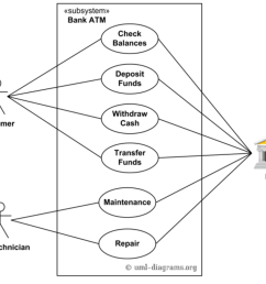 question pick one of the use cases or actors and create a class diagram for it single class diagram attributes included not with relationships  [ 1024 x 872 Pixel ]