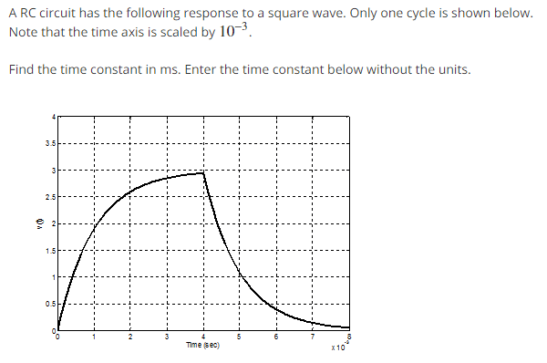 Solved: A RC Circuit Has The Following Response To A Squar
