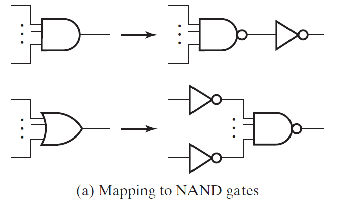 Solved: Perform Technology Mapping To NAND Gates For The C