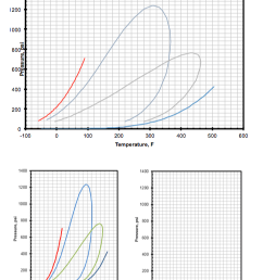 the following diagram below shows the vapor pressu [ 968 x 1194 Pixel ]