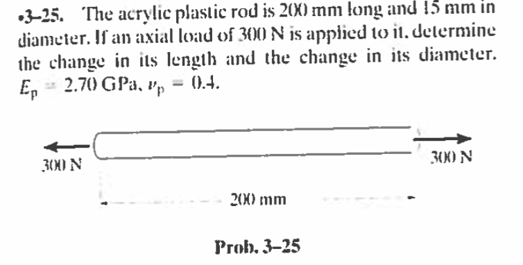 Solved: The Acrylic Plastic Rod Is 2(X) Mm Long And 15 Mm