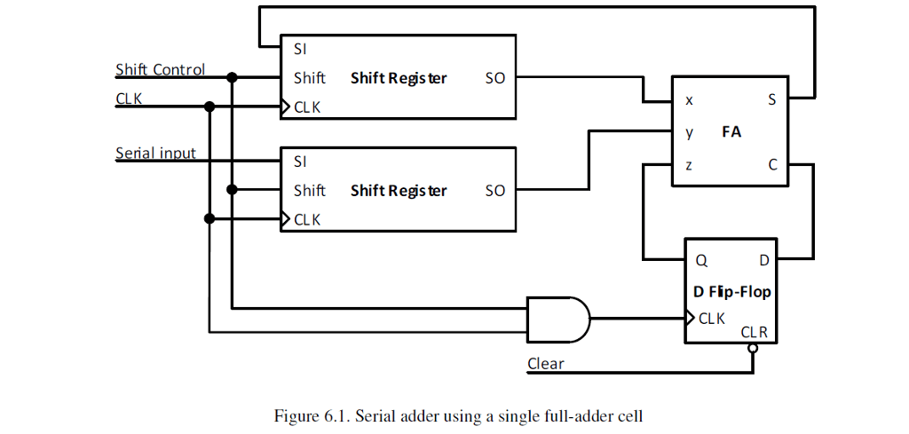 Solved: Design A 4 Bit Serial Adder Detailed Schematic (ba