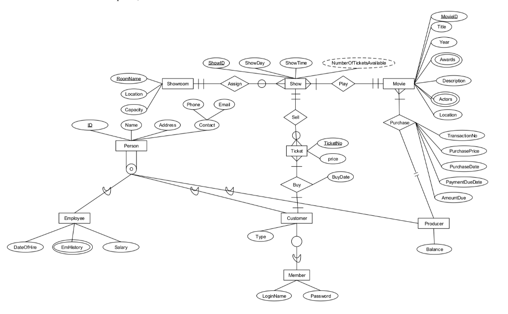 er diagram movie list kenwood kvt 512 wiring 2 solved transform the e r model of theater datab question database from exercise 8 in chapter 5 to relatio