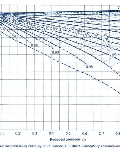 Generalized compressibility chart also bogasrdenstaging rh