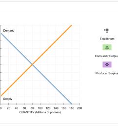 150 135 demand equilibrium 120 105 5 90 2 75 consumer surplus producer surplus 60 y [ 1201 x 1021 Pixel ]