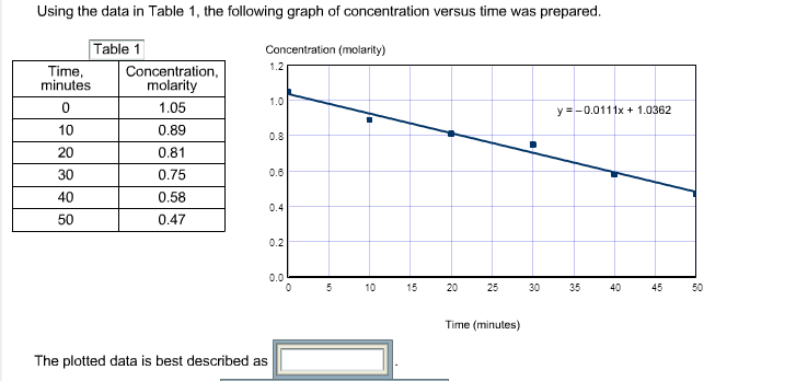 Using The Data In Table 1, The Following Graph Of