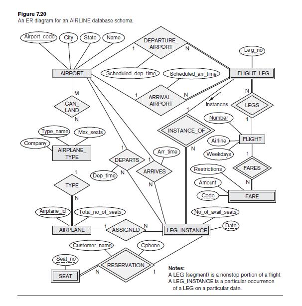 Solved: 7.31. Consider The UNIVERSITY Database Described I
