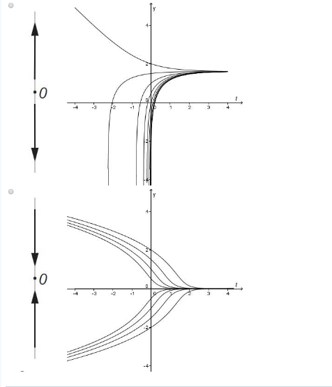 Solved: Consider The Differential Equation Y' = E-Jy-I,-