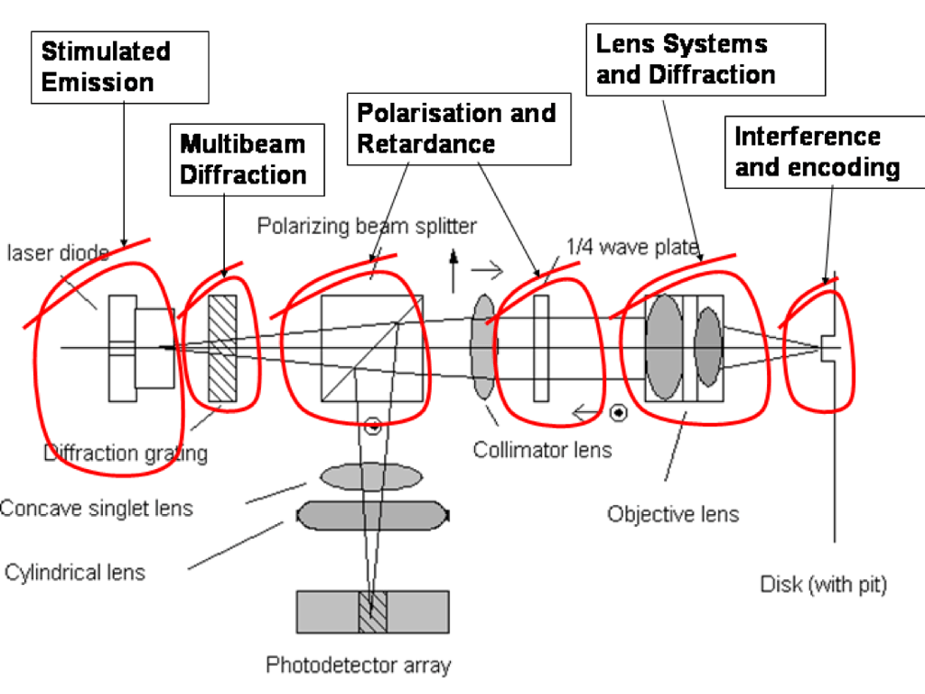 hight resolution of stimulated emission lens systems and diffraction polarisation and multibeam retardance diffraction interference and encoding polarizing be m