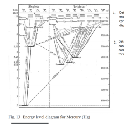 Mercury Energy Level Diagram Window Ac Wiring Diagrams Solved Levels V Transitions Singlets Triplets Velt Velta 10 3b Determine Now From The Curve