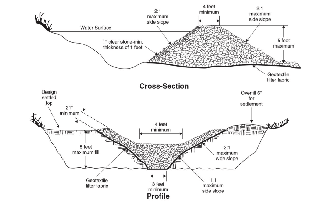 Solved: A. Based On The Cross-section Drawing In Figure 6