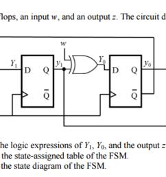 a fsm has two d flip flops an input w and an out [ 2046 x 1041 Pixel ]