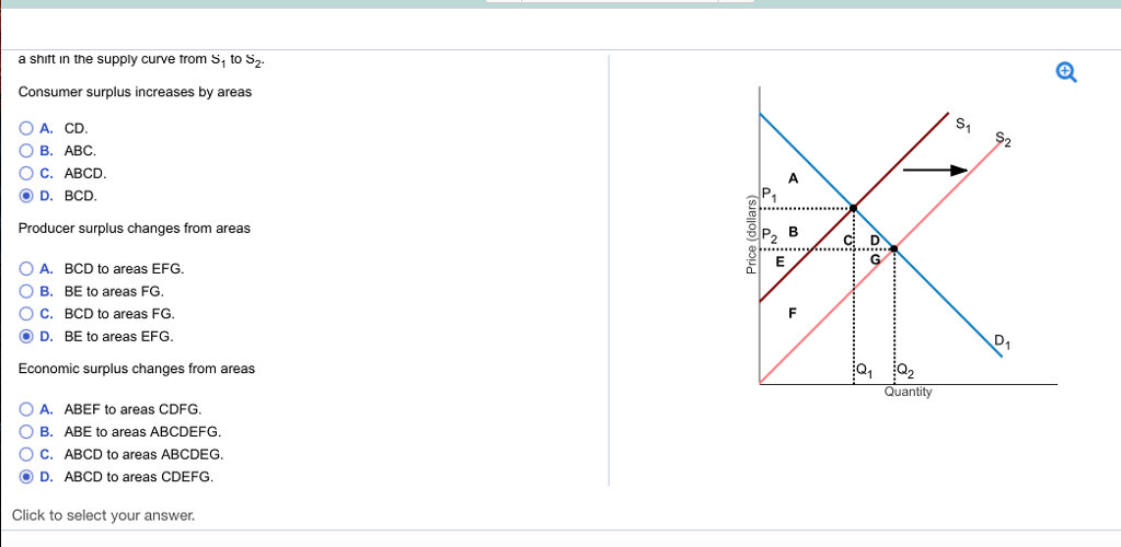 Solved: Using The Graph To The Right, Determine The Effec