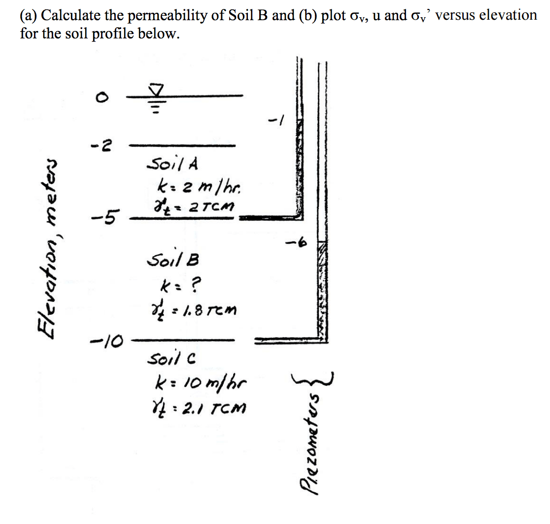 Solved: Calculate The Permeability Of Soil B And Plot Gv