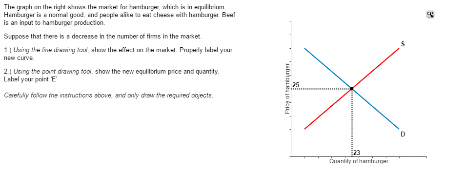 The Graph On The Right Shows The Market For Hambur