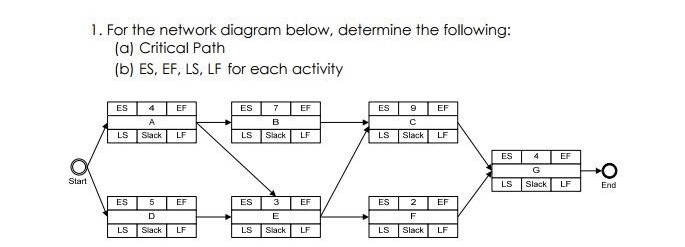 network diagram and critical path goodman furnace parts solved 1 for the below determine fo following a
