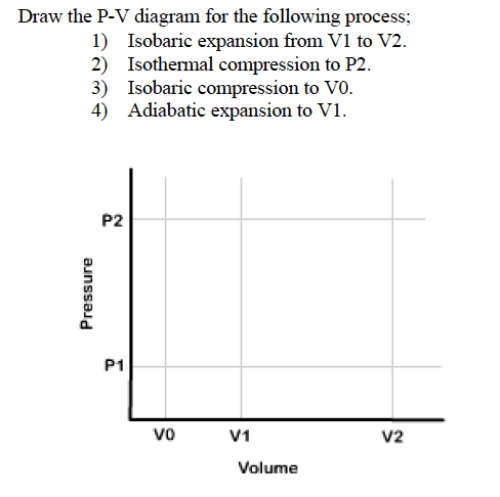 small resolution of draw the p v diagram for the following process i
