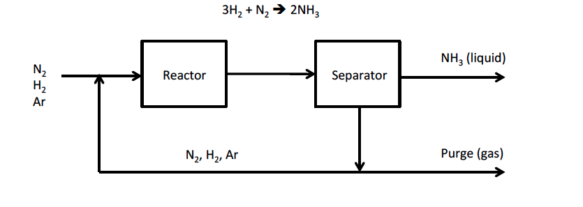 Solved: In The Famous Haber Process To Manufacture Ammonia