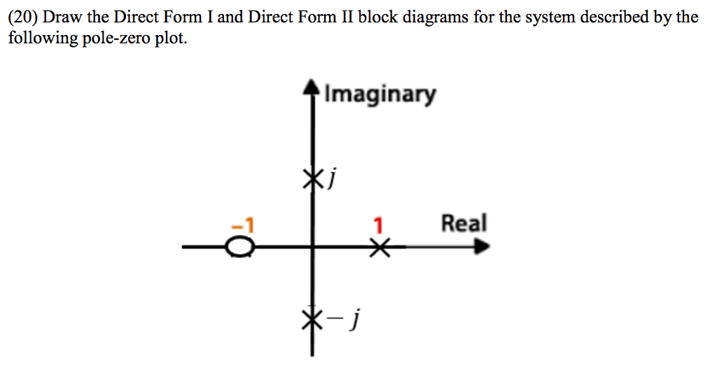 Solved: Draw The Direct Form I And Direct Form II Block Di