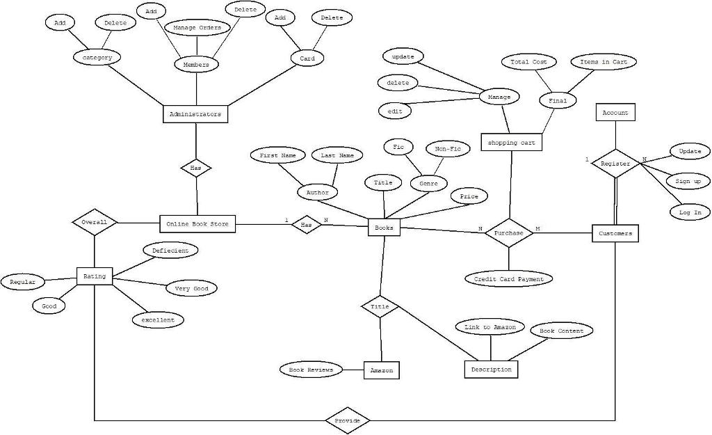 amazon er diagram