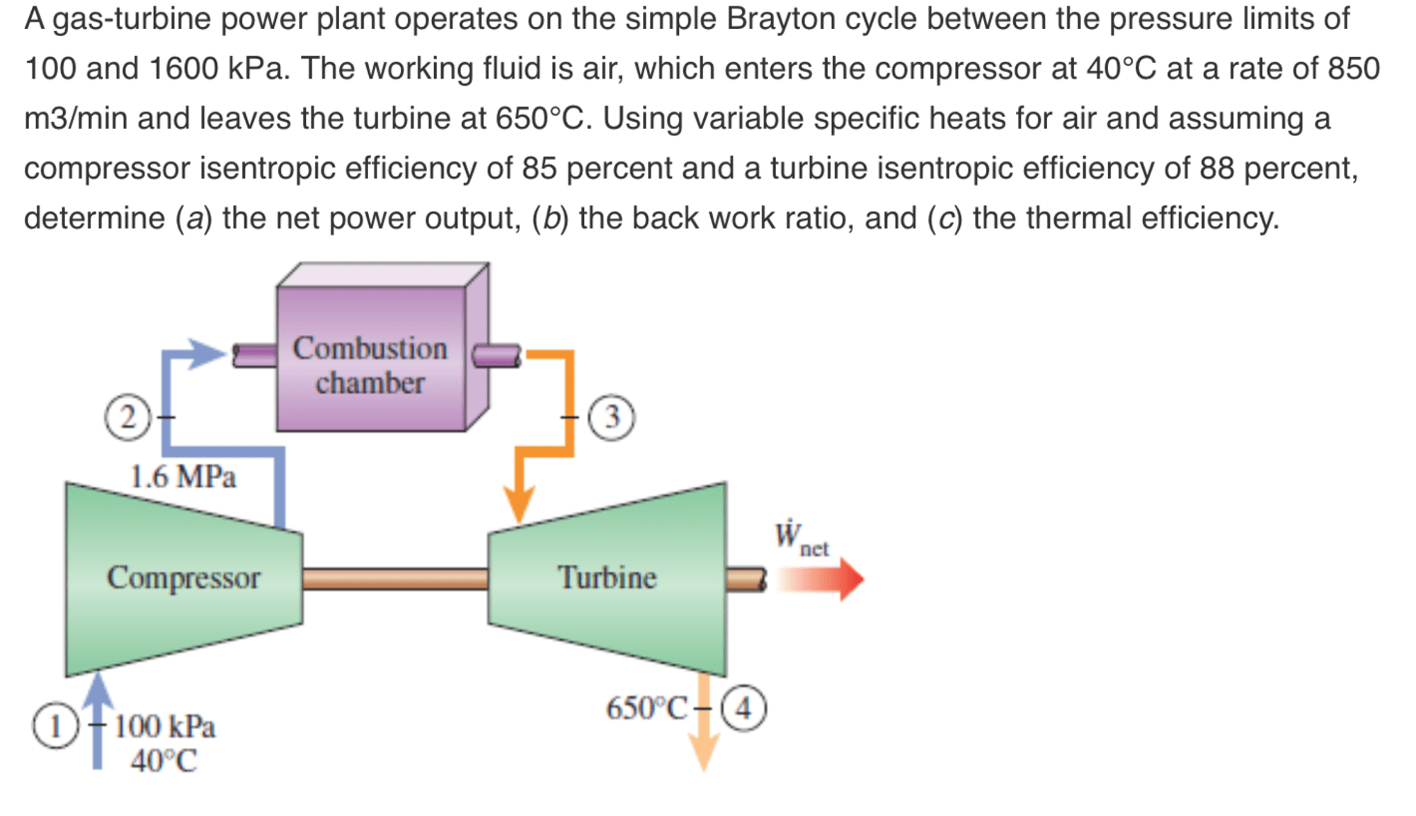 hight resolution of a gas turbine power plant operates on the simple b