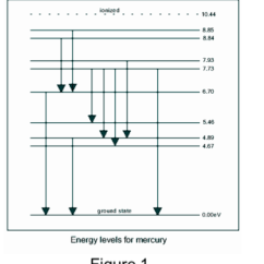 Mercury Energy Level Diagram Switch Wiring Uk Can The Franck Hertz Apparatus Be Modified To Meas Chegg Com Ionized 10 44 8 85 84 7 93 773 6 70 5 46 4 89 67 Round State