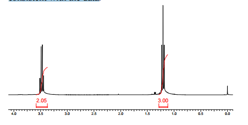 Solved: The Integrated 1H NMR Spectrum Of A Compound Of Fo