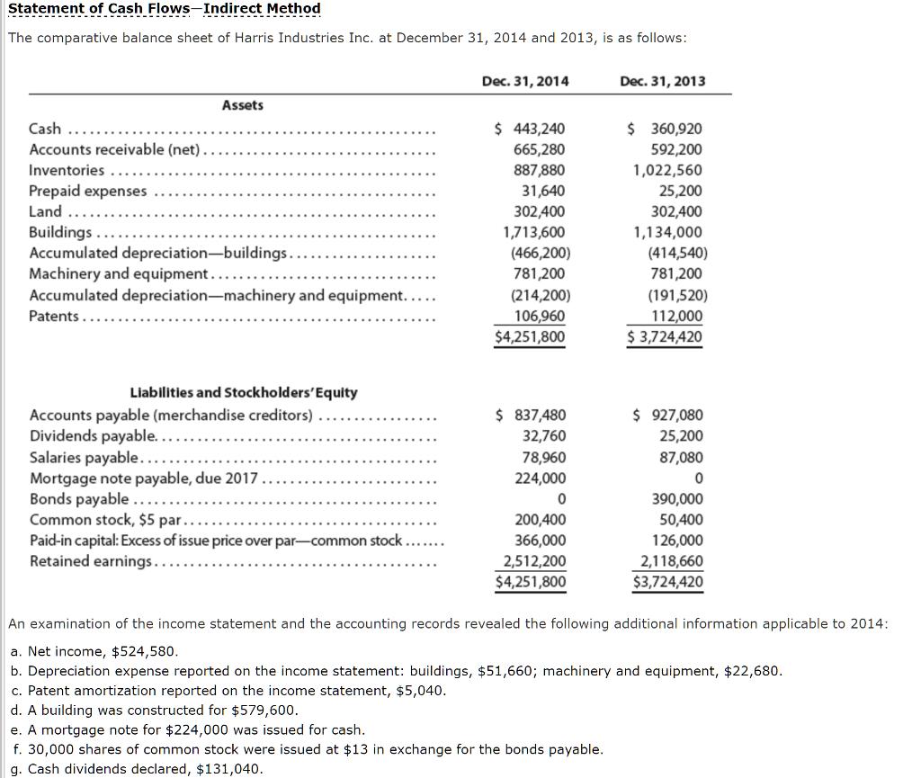 Solved Statement Of Cash Flows Indirect Method The Compar
