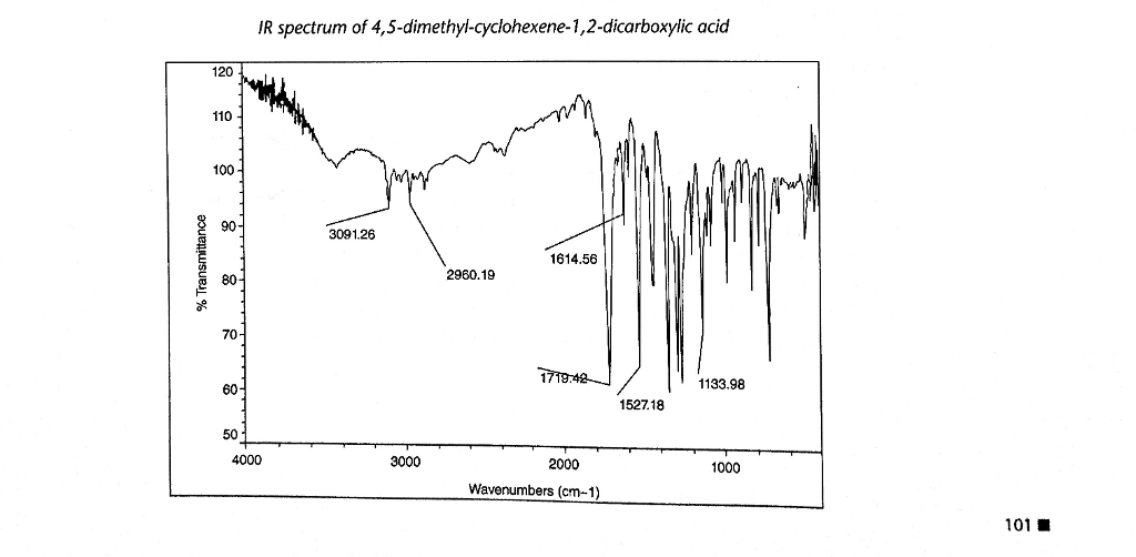 Solved: Evaluate The IR Spectrum Of The Carboxylic Acid Pr