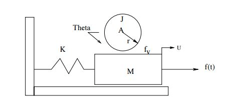 Solved: 3. In The System Shown, The Inertia, J Of A Disk O