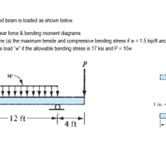 Bending Moment Diagram For Simply Supported Beam 2010 Mitsubishi Lancer Wiring Solved A Is Loaded As Shown Below Q2 1 Draw Shear