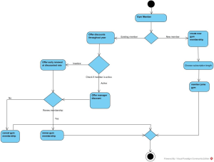 I Need Help With This Activity Diagram For An Info