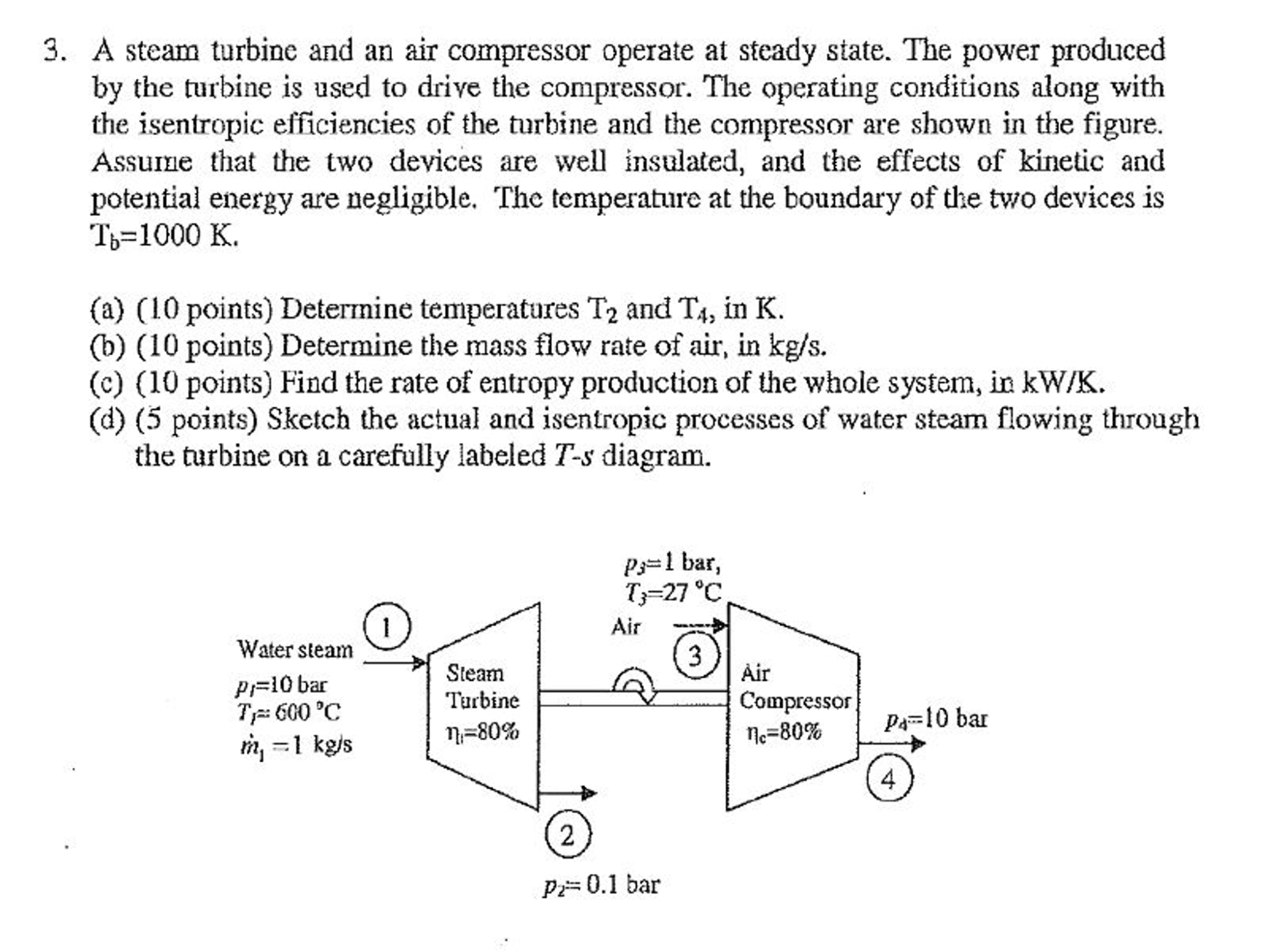 hight resolution of a steam turbine and an air compressor operate at s