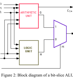 solved design a 4 bit alu with 3 function select inputs 4 bit alu logic diagram [ 2046 x 1530 Pixel ]